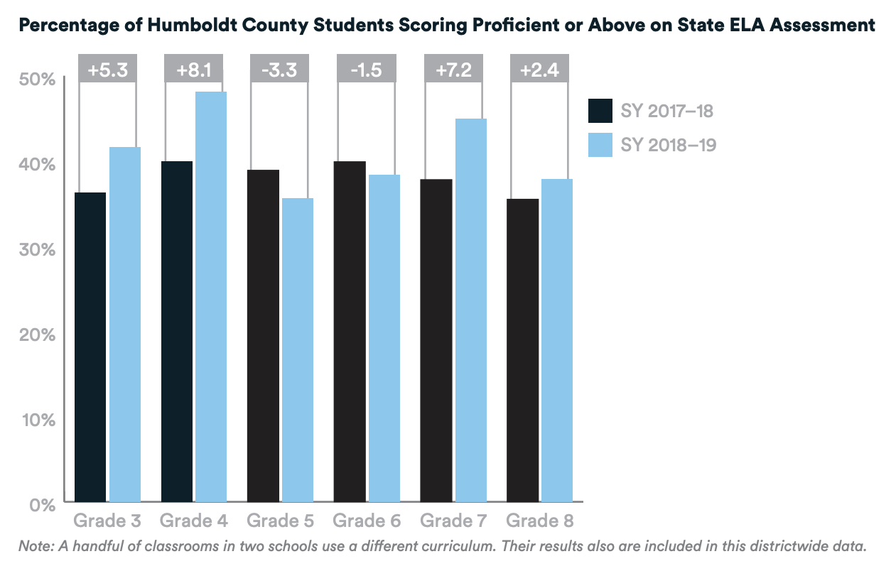 Bar chart of the percentage of students in Humboldt County scoring proficient or above on the state ELA assessment from SY2017–2018 to SY2018–2019 in Grades 3–8. The percentage of student scoring proficient or above increased in grades 3, 4, 7, and 8 and decreased slightly in grades 5 and 6. A note is included with chart that a handful of classrooms in two schools use a different curriculum. Their results are also included in this districtwide data.