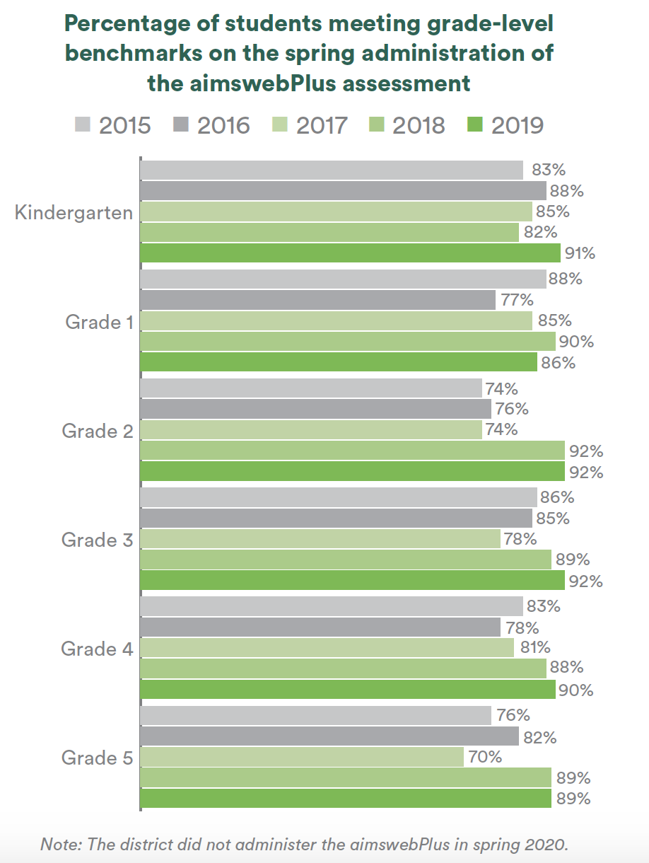 Bar chart of the percentage of students meeting grade-level benchmarks on the spring administration of the aimswebPlus assessment for grades Kindergarten through Grade 5 from 2015 to 2019. The bars show consistent increases in the percentage of students meeting grade-level benchmarks in each grade from 2015 to 2019. Every grade sees an increase from 2015 to 2019 except from Grade 1 which sees a slight dip in the percentage of students meeting grade-level benchmarks from 2015 to 2019. The district did not administer the aimswebPlus in spring 2020.
