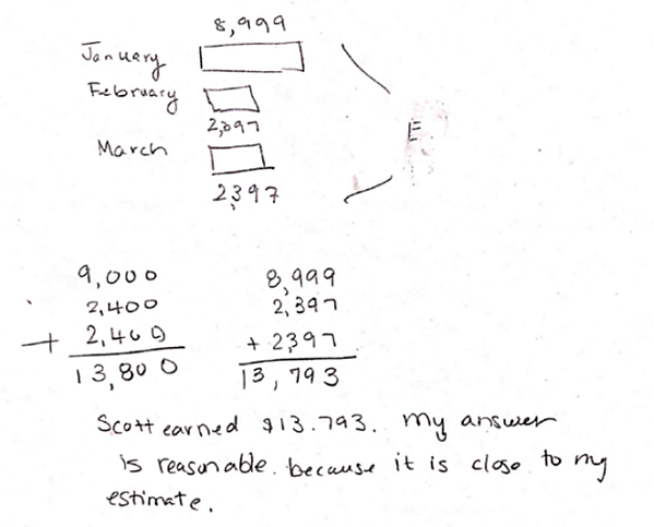 """This image shows student work. The student drew a tape diagram with three rectangles positioned one above the other. The top tape is labeled January and 8,999. The middle tape is labeled February and 2,397. The bottom tape is labeled March and 2,397. The student drew a bracket to show the total from all three rectangles in the unknown.  Below the tape diagrams, the student has two sums shown in vertical format. The first sum is 9,000 +2,400 + 2400 equals 13,800. The second sum is 8,999 + 2,397 + 2,397 equals 13,793.   Below the arithmetic, the student wrote  """"Scott earned $13,793. My answer is reasonable because it is close to my estimate."""""""