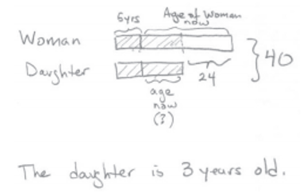 """This image shows a double tape diagram. To the left of the top tape diagram is the label """"Woman."""" This tape is partitioned into three sections. The left and middle sections are shaded. The left section is labeled 5 years. The middle and right sections are collectively labeled """"age of woman now"""" and the rightmost section is labeled 24.   To the left of the tape below is the label """"Daughter."""" This tape is partitioned into 2 sections. Both sections are shaded. The section on the right is labeled """"age now"""" with a question mark.   To the right of both tapes is a label showing """"40"""" to indicate a total.   Below this is a written answer stating the daughter is 3 years old."""