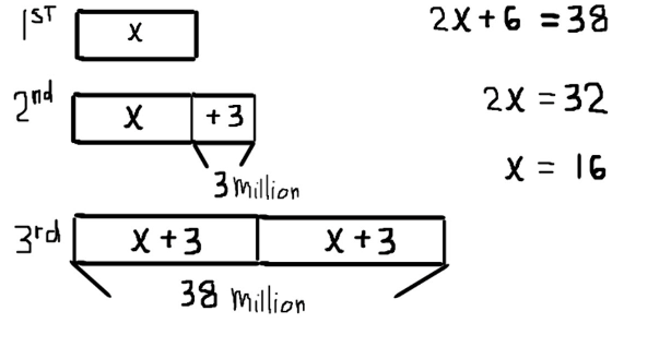 """This is a series of 3 tape diagrams one above the other. The top tape diagram is labeled 1st and shows one section with a label inside of """"x."""". The middle tape diagram is labeled 2nd. It shows two sections. The first section is labeled """"x"""" and the second section is labeled """"+3."""" There is an indication show the 3 represents 3 million. The bottom tape is labeled 3rd. Is shows two sections each labeled """"x + 3."""" Underneath this table diagram is an indicator of a total of 38 million. To the right the equation 2x + 6 = 38 is shown. Below that is the equation 2x = 32. Below that, there is the equation x = 16."""