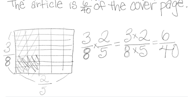 """Student A's work is shown. Student A wrote the sentence, """"The article is 6 fortieths of the cover page."""" Below the sentence, Student A drew a rectangle and divided it equally into 5 columns and 8 rows. The 2 left columns are shaded. The bottom three rows of those 2 columns are cross-shaded. The rectangle is labeled 2 fifths on the bottom and 3 eighths on the left side.  To the right of the rectangle, Student A multiplied the fractions 3 eighths and 2 fifths to equal a fraction with a numerator of 3 times 2 and a denominator of 8 times 5. The result equals the fraction 6 fortieths."""