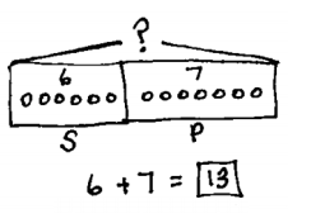 """This tape diagram is partitioned into two sections. The section on the left shows 6 objects with a label of """"S."""" The section on the right show 7 objects with a label of """"P"""". Above the tape, he whole is labeled with a question mark. The equation below says 6 + 7 = 13. 13 has a box around it."""