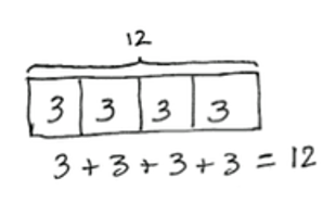 """This tape diagram is partitioned into 4 sections. Each section is labeled with """"3."""" Above the tape diagram the total is shows as 12. Below is the accompanying repeated addition equation 3 + 3 + 3 + 3 = 12."""