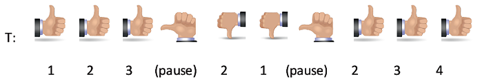 This image shows hand signals the teacher would use to indicate the counting progression.  Teacher gives thumbs up, students respond by stating one, teacher motions thumbs up, students respond by stating two, teacher motions thumbs up, students respond by stating three, teacher motions thumb sideways, students pause, teacher motions thumbs down, students respond by stating two, teacher motions thumbs down, students respond stating one, teacher motions thumb sideways, students pause, teacher motions thumbs up three more times and  students respond stating 2, then 3, then 4.