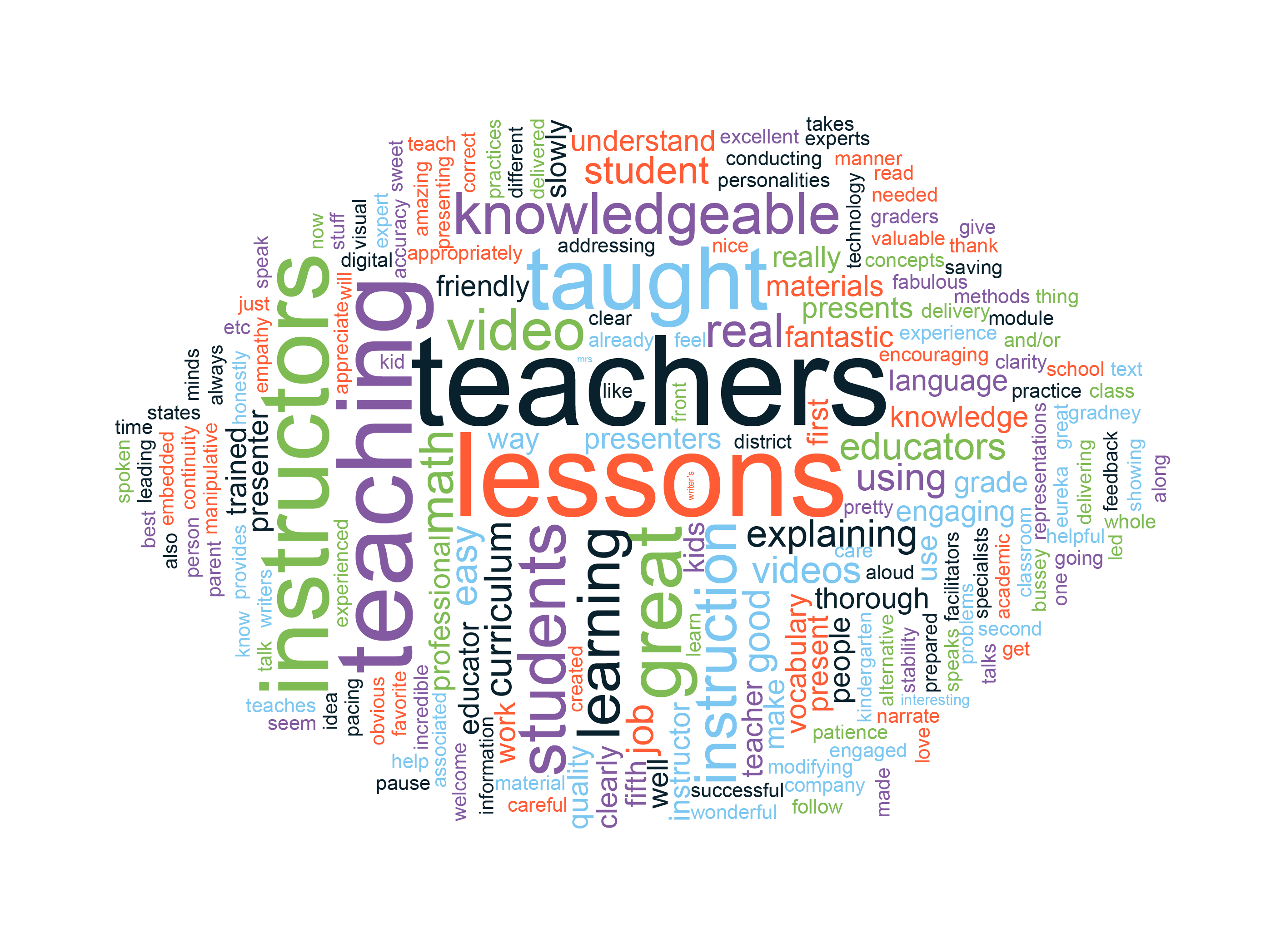 Knowledge-on-the-Go---wordcloud-FINAL