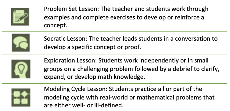 Image reading Problem Set Lesson: The teacher and students work through examples and complete exercises to develop or reinforce a concept. Socratic Lesson: The teacher leads students in a conversation to develop a specific concept or proof. Exploration Lesson: Students work independently or in small groups on a challenging problem followed by a debrief to clarify, expand, or develop math knowledge. Modeling Cycle Lesson: Students practice all or part of the modeling cycle with real-world or mathematical problems that are either well- or ill-defined.
