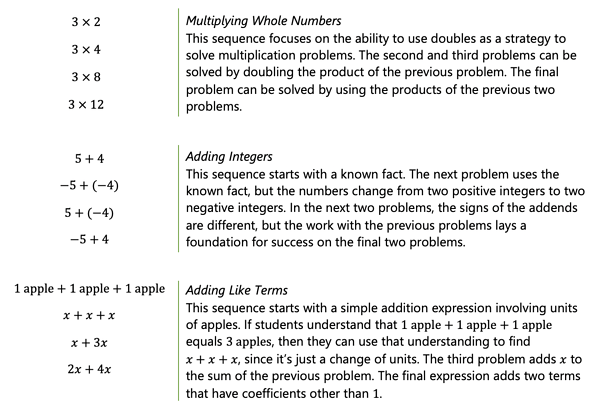 Image that reads Multiplying Whole Numbers This sequence focuses on the ability to use doubles as a strategy to solve multiplication problems. The second and third problems can be solved by doubling the product of the previous problem. The final problem can be solved by using the products of the previous two problems. Adding Integers This sequence starts with a known fact. The next problem uses the known fact, but the numbers change from two positive integers to two negative integers. In the next two problems, the signs of the addends are different, but the work with the previous problems lays a foundation for success on the final two problems. Adding Like Terms This sequence starts with a simple addition expression involving units of apples. If students understand that 1 apple+1 apple+1 apple equals 3 apples, then they can use that understanding to find  x+x+x, since it's just a change of units. The third problem adds x to the sum of the previous problem. The final expression adds two terms that have coefficients other than 1.