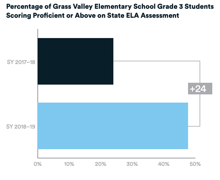 Bar chart of the percentage of Grass Valley Elementary School Grade 3 students scoring proficient or above on the State ELA assessment from SY2017–2018 to SY2018–2019. The percange of students scoring proficient or above increased 24 percentage points over the two school years.