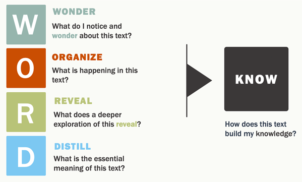 Content Framing Questions: Wonder, Organize, Reveal, Distill, Know
