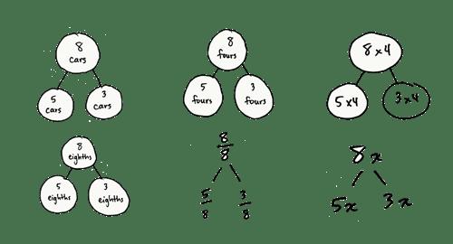 Eureka-Math-Number-Bonds