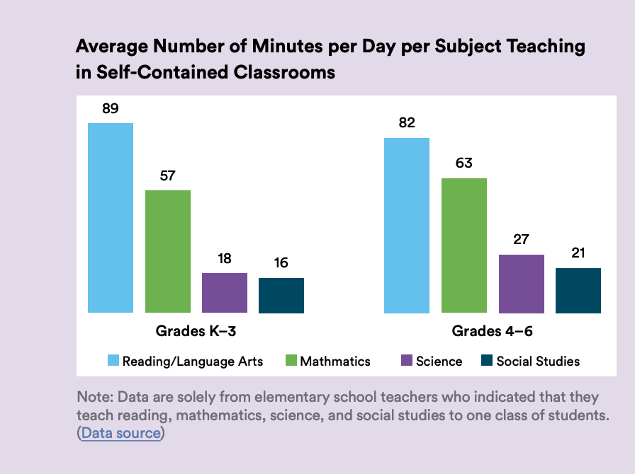 Chart showing average time spent teaching subjects in elementary school