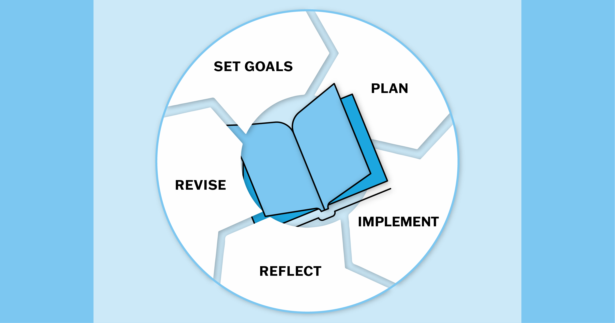 Setting Goals and Planning for Next Year's Wit & Wisdom® Implementation
